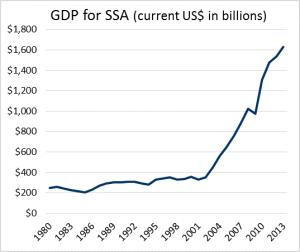 GDP SSA 1980-2013